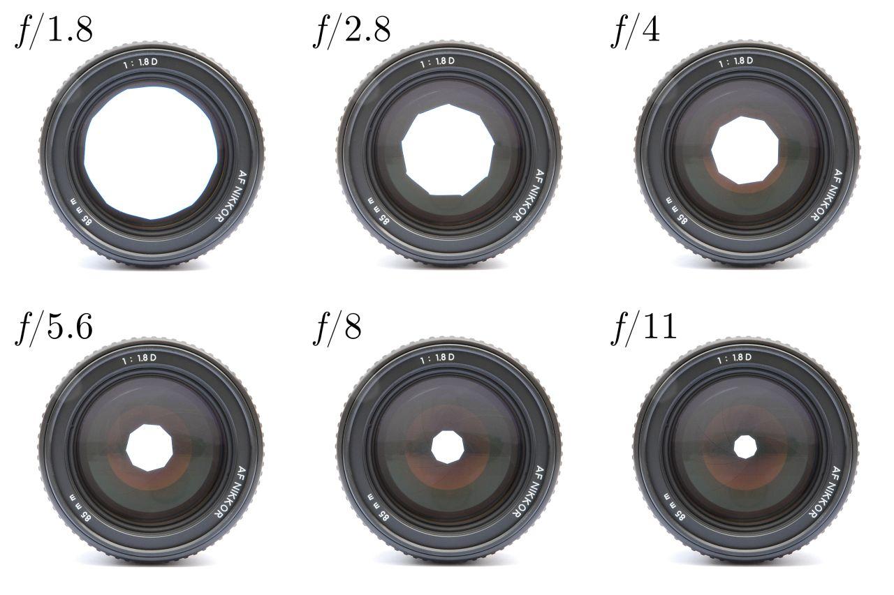 Beispiele für Blendeneinstellungen